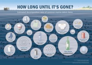 Ontario Drinking Water waste effects